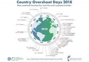 Kaip šalys naudoja žemės resursus2018