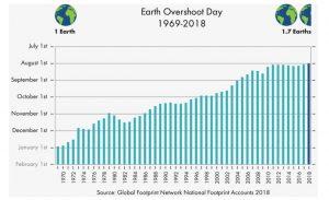 Kaip naudojam žemės resursus pagal metus